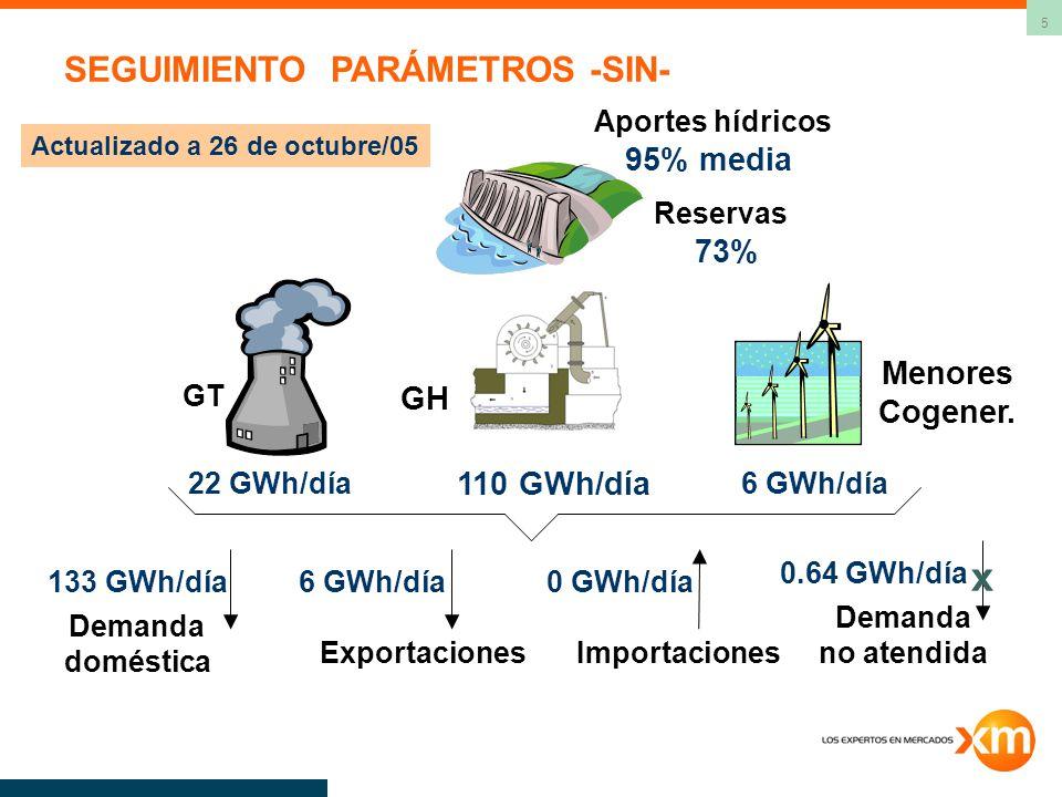 5 Demanda doméstica ExportacionesImportaciones 73% Aportes hídricos 95% media GH 110 GWh/día GT 22 GWh/día Menores Cogener. 6 GWh/día 133 GWh/día6 GWh
