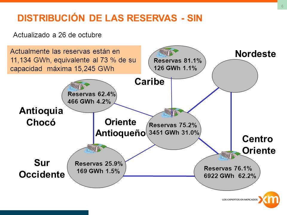 6 Sur Occidente Nordeste Caribe Centro Oriente Antioquia Chocó Oriente Antioqueño Reservas 62.4% 466 GWh 4.2% Reservas 81.1% 126 GWh 1.1% Reservas 76.1% 6922 GWh 62.2% Reservas 25.9% 169 GWh 1.5% Reservas 75.2% 3451 GWh 31.0% Actualmente las reservas están en 11,134 GWh, equivalente al 73 % de su capacidad máxima 15,245 GWh Actualizado a 26 de octubre DISTRIBUCIÓN DE LAS RESERVAS - SIN