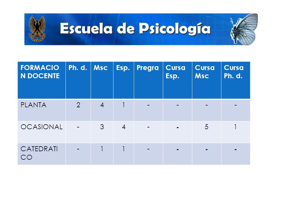 FORMACIO N DOCENTE Ph.d.MscEsp.PregraCursa Esp. Cursa Msc Cursa Ph.