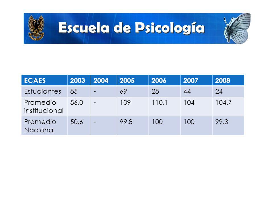 Promedio de ECAES ECAES200320042005200620072008 Estudiantes85-69284424 Promedio institucional 56.0-109110.1104104.7 Promedio Nacional 50.6-99.8100 99.3