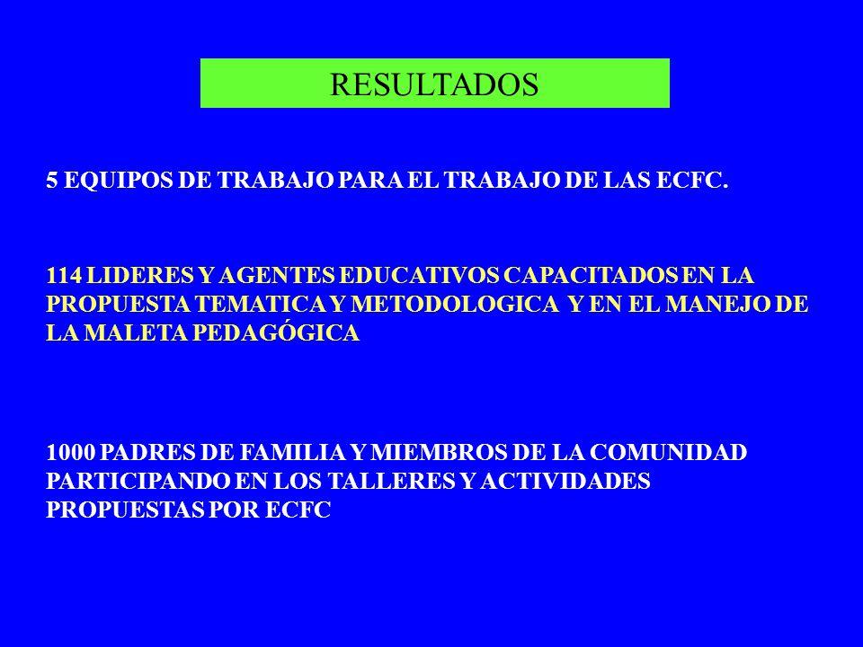 RESULTADOS 5 EQUIPOS DE TRABAJO PARA EL TRABAJO DE LAS ECFC. 114 LIDERES Y AGENTES EDUCATIVOS CAPACITADOS EN LA PROPUESTA TEMATICA Y METODOLOGICA Y EN