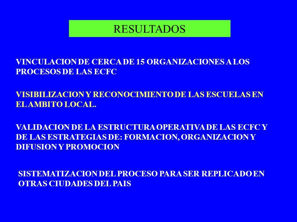 RESULTADOS VINCULACION DE CERCA DE 15 ORGANIZACIONES A LOS PROCESOS DE LAS ECFC VISIBILIZACION Y RECONOCIMIENTO DE LAS ESCUELAS EN EL AMBITO LOCAL. VA