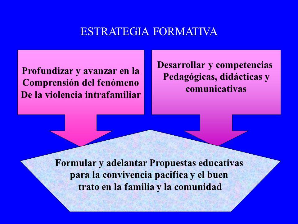 ESTRATEGIA FORMATIVA Profundizar y avanzar en la Comprensión del fenómeno De la violencia intrafamiliar Desarrollar y competencias Pedagógicas, didáct