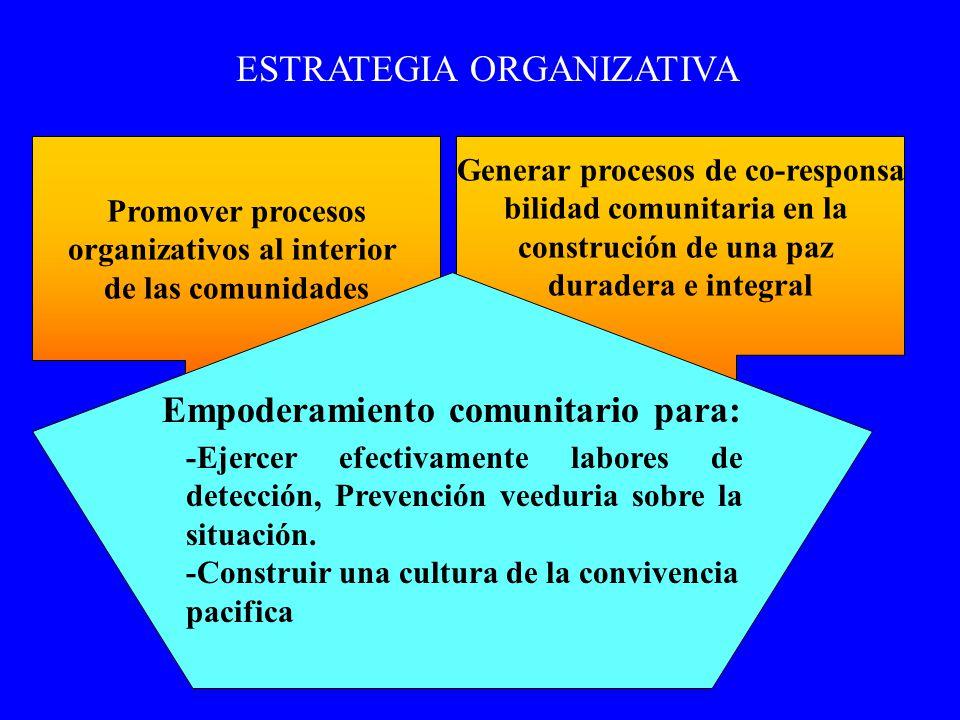 ESTRATEGIA ORGANIZATIVA Promover procesos organizativos al interior de las comunidades Generar procesos de co-responsa bilidad comunitaria en la const