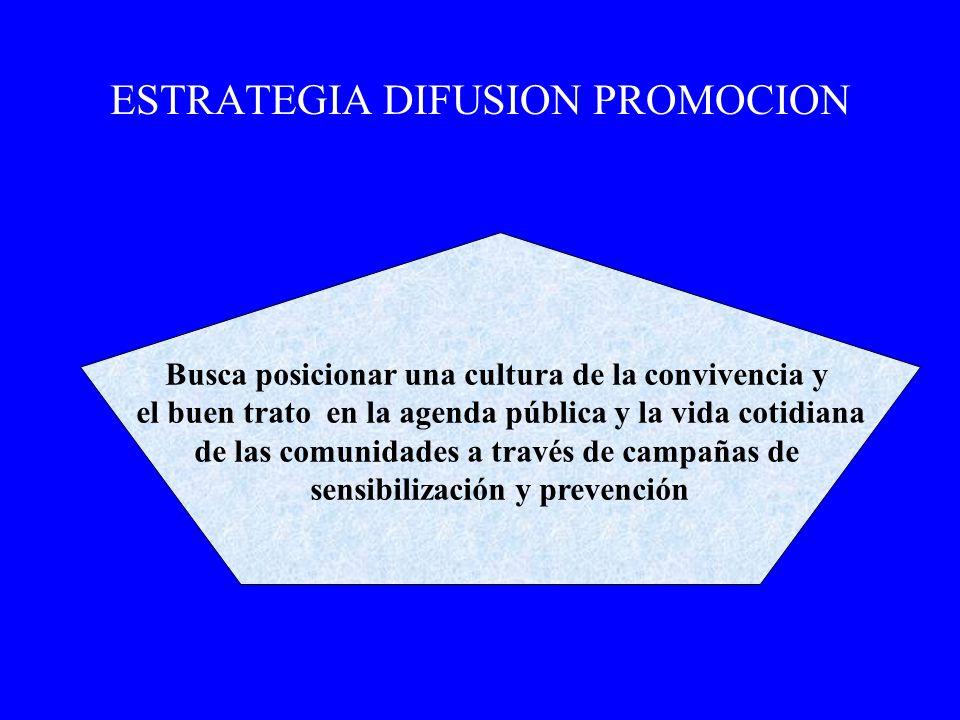 ESTRATEGIA DIFUSION PROMOCION Busca posicionar una cultura de la convivencia y el buen trato en la agenda pública y la vida cotidiana de las comunidad