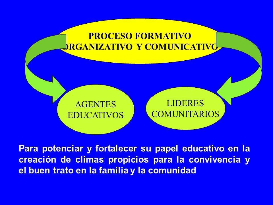 PROCESO FORMATIVO ORGANIZATIVO Y COMUNICATIVO AGENTES EDUCATIVOS LIDERES COMUNITARIOS Para potenciar y fortalecer su papel educativo en la creación de