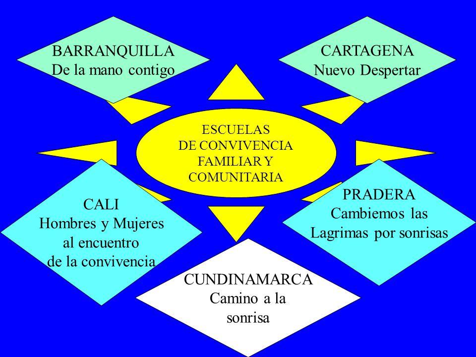 ESCUELAS DE CONVIVENCIA FAMILIAR Y COMUNITARIA BARRANQUILLA De la mano contigo CUNDINAMARCA Camino a la sonrisa PRADERA Cambiemos las Lagrimas por son