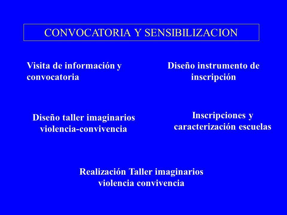 CONVOCATORIA Y SENSIBILIZACION Visita de información y convocatoria Diseño instrumento de inscripción Diseño taller imaginarios violencia-convivencia
