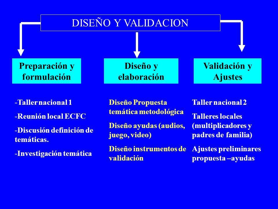 DISEÑO Y VALIDACION Preparación y formulación Diseño y elaboración Validación y Ajustes -Taller nacional 1 -Reunión local ECFC -Discusión definición d