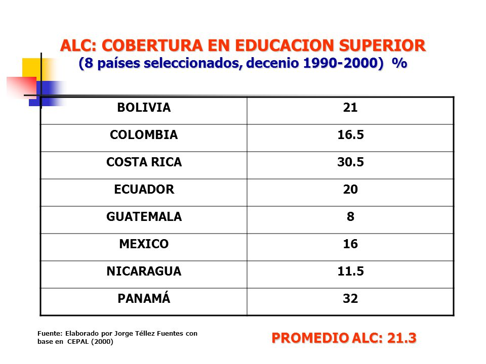 ALC: COBERTURA EN EDUCACION SUPERIOR (8 países seleccionados, decenio 1990-2000) % BOLIVIA21 COLOMBIA16.5 COSTA RICA30.5 ECUADOR20 GUATEMALA8 MEXICO16