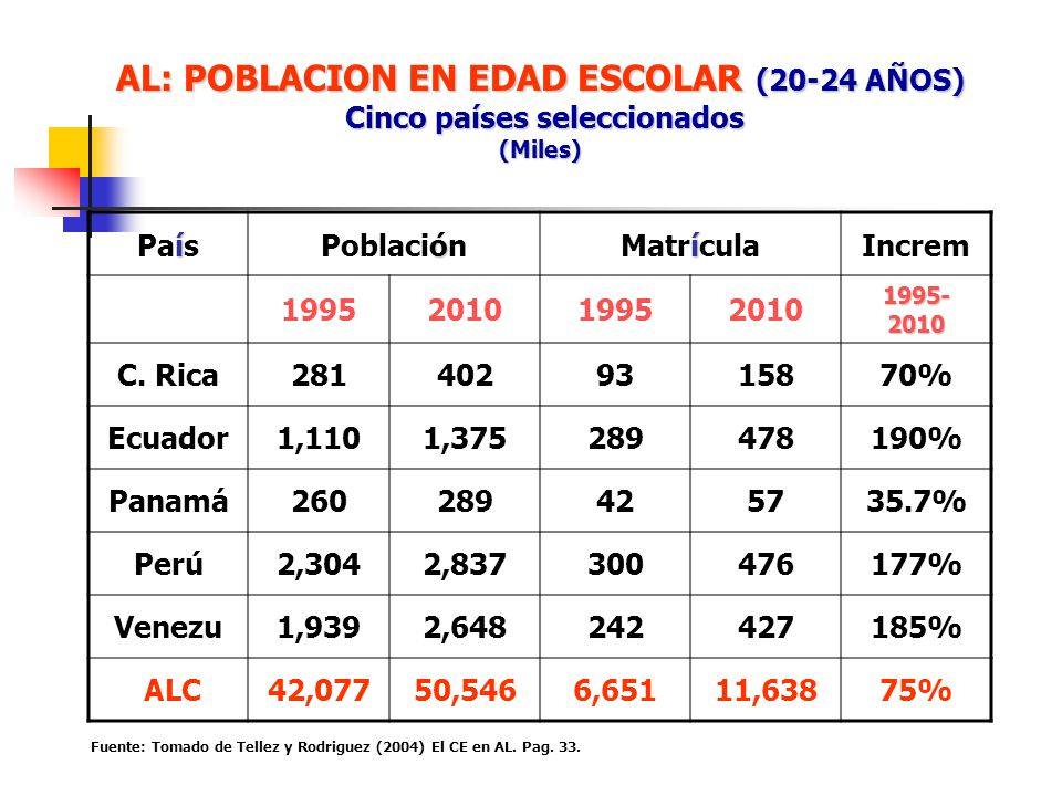 AL: POBLACION EN EDAD ESCOLAR (20-24 AÑOS) Cinco países seleccionados (Miles) í País ó Población í MatrículaIncrem 1995201019952010 1995- 2010 C. Rica