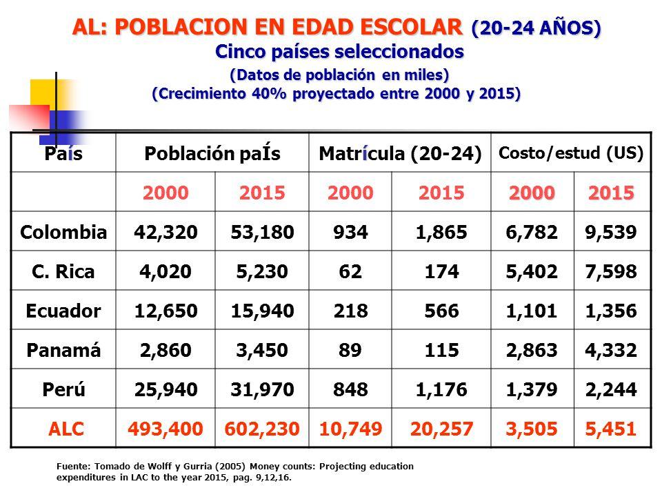 AL: POBLACION EN EDAD ESCOLAR (20-24 AÑOS) Cinco países seleccionados (Datos de población en miles) (Crecimiento 40% proyectado entre 2000 y 2015) í P
