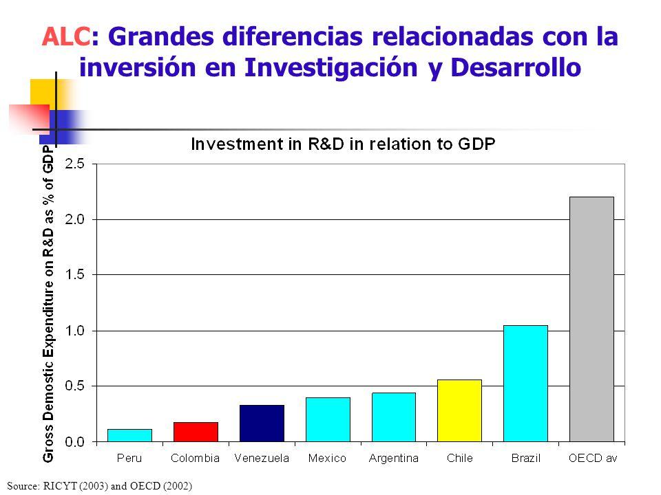 ALC: Grandes diferencias relacionadas con la inversión en Investigación y Desarrollo Source: RICYT (2003) and OECD (2002)