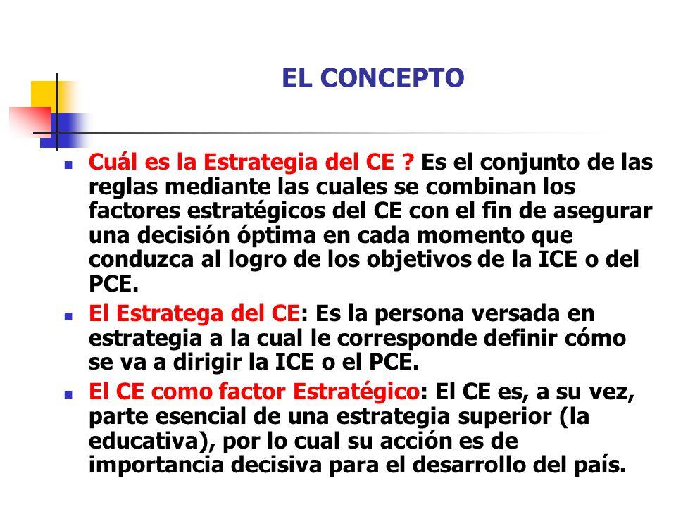 EL CONCEPTO Cuál es la Estrategia del CE ? Es el conjunto de las reglas mediante las cuales se combinan los factores estratégicos del CE con el fin de