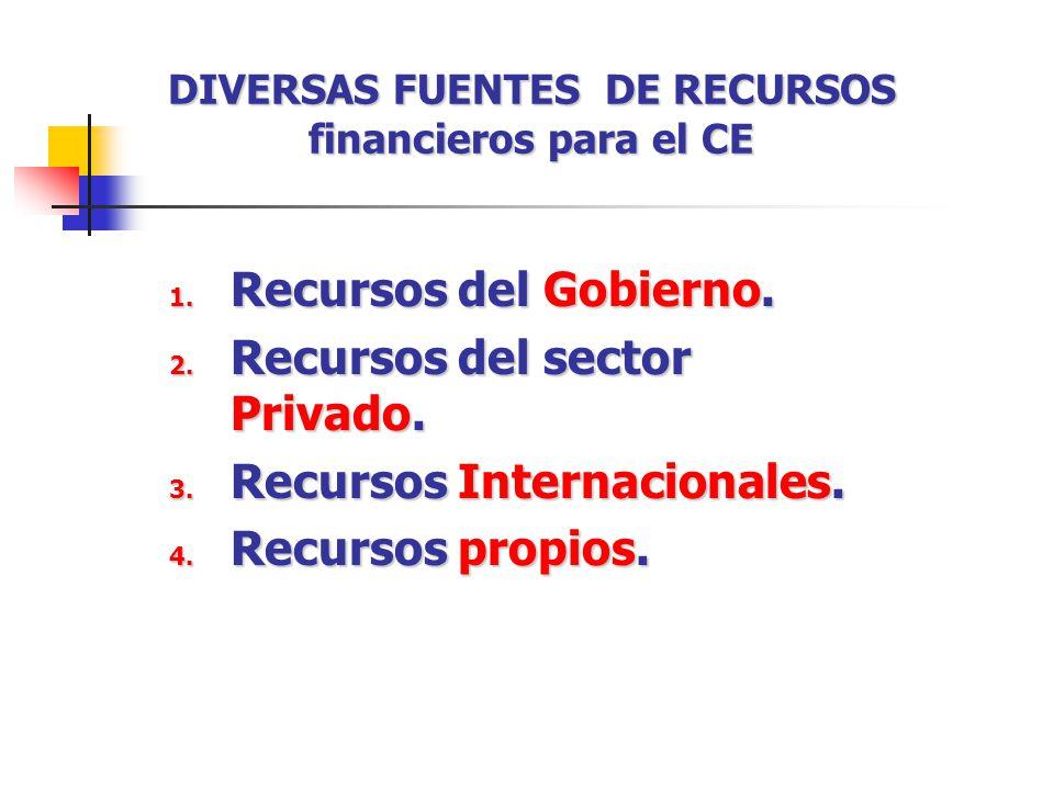 DIVERSAS FUENTES DE RECURSOS financieros para el CE 1. Recursos del Gobierno. 2. Recursos del sector Privado. 3. Recursos Internacionales. 4. Recursos