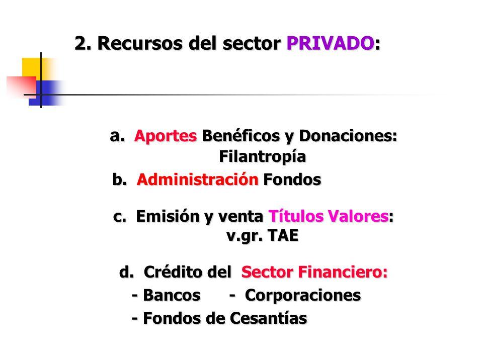 2. Recursos del sector PRIVADO: a. Aportes Benéficos y Donaciones: Filantropía b. Administración Fondos b. Administración Fondos c. Emisión y venta Tí