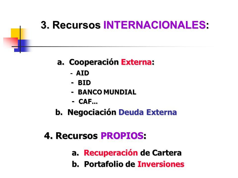 3. Recursos INTERNACIONALES: a. Cooperación Externa: a. Cooperación Externa: - AID - AID - BID - BID - BANCO MUNDIAL - BANCO MUNDIAL - CAF... - CAF...
