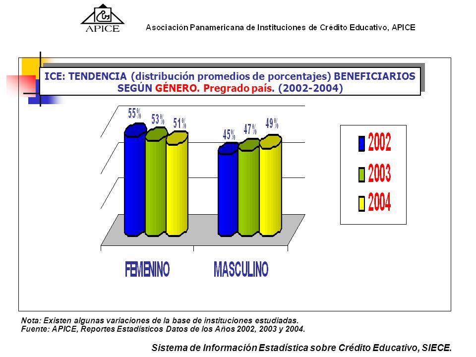 ICE: TENDENCIA (distribución promedios de porcentajes) BENEFICIARIOS SEGÚN GÉNERO. Pregrado país. (2002-2004) Fuente: APICE, Reportes Estadísticos Dat