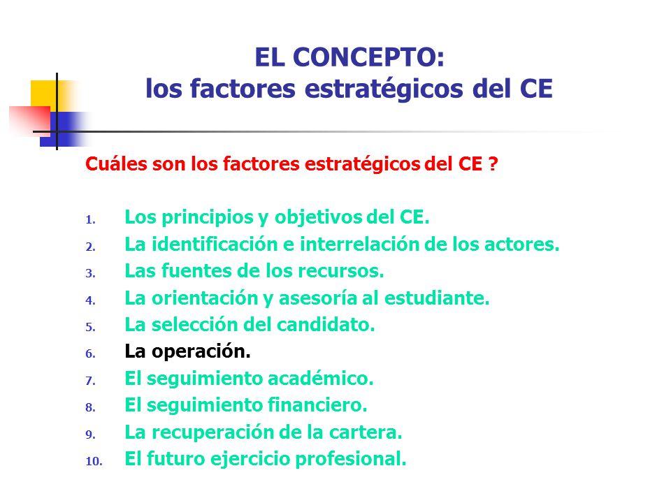 EL CONCEPTO: los factores estratégicos del CE Cuáles son los factores estratégicos del CE ? 1. Los principios y objetivos del CE. 2. La identificación