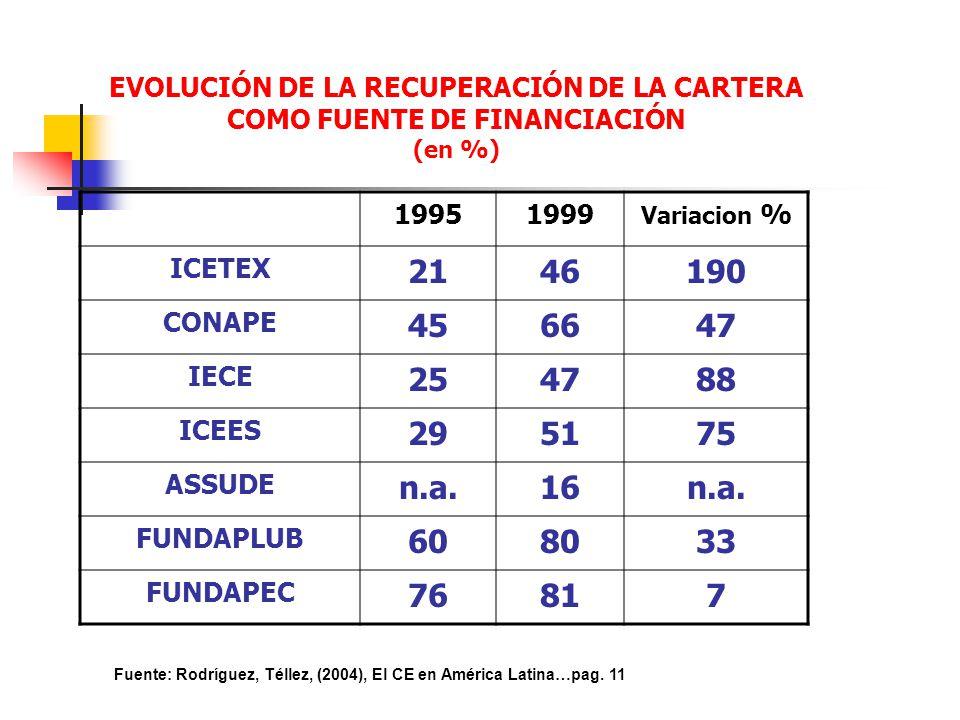 EVOLUCIÓN DE LA RECUPERACIÓN DE LA CARTERA COMO FUENTE DE FINANCIACIÓN (en %) 19951999 Variacion % ICETEX 2146190 CONAPE 456647 IECE 254788 ICEES 2951