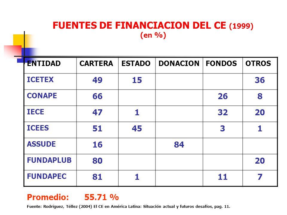 FUENTES DE FINANCIACION DEL CE (1999) (en %) ENTIDADCARTERAESTADODONACIONFONDOSOTROS ICETEX 491536 CONAPE 66268 IECE 4713220 ICEES 514531 ASSUDE 1684