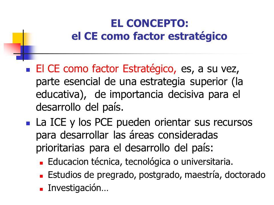 EL CONCEPTO: el CE como factor estratégico El CE como factor Estratégico, es, a su vez, parte esencial de una estrategia superior (la educativa), de i