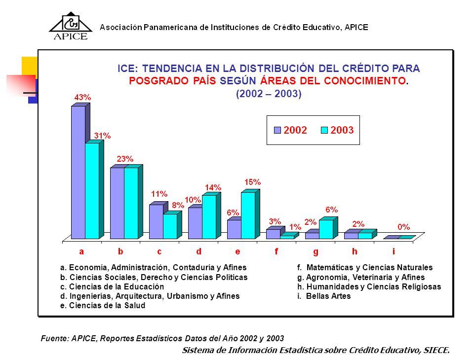 Fuente: APICE, Reportes Estadísticos Datos del Año 2002 y 2003 a. Economía, Administración, Contaduría y Afinesf. Matemáticas y Ciencias Naturales b.