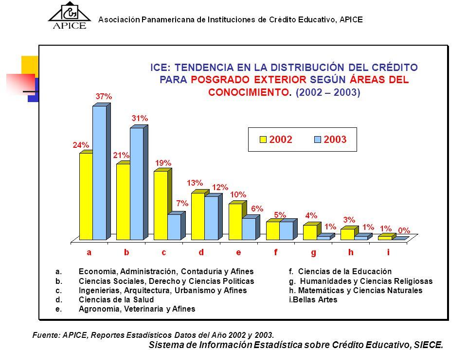 Fuente: APICE, Reportes Estadísticos Datos del Año 2002 y 2003. a.Economía, Administración, Contaduría y Afinesf. Ciencias de la Educación b. Ciencias
