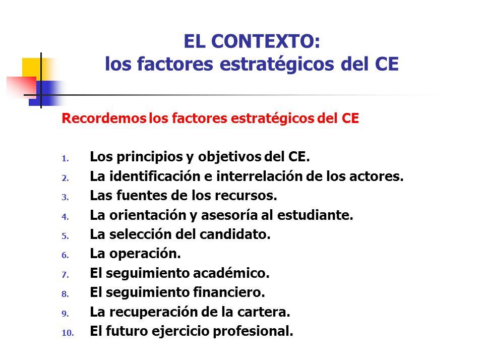 EL CONTEXTO: los factores estratégicos del CE Recordemos los factores estratégicos del CE 1. Los principios y objetivos del CE. 2. La identificación e