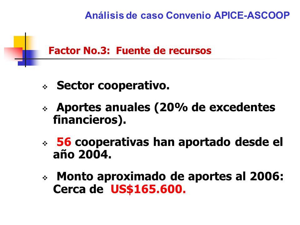 Análisis de caso Convenio APICE-ASCOOP Factor No.3: Fuente de recursos Sector cooperativo. Aportes anuales (20% de excedentes financieros). 56 coopera