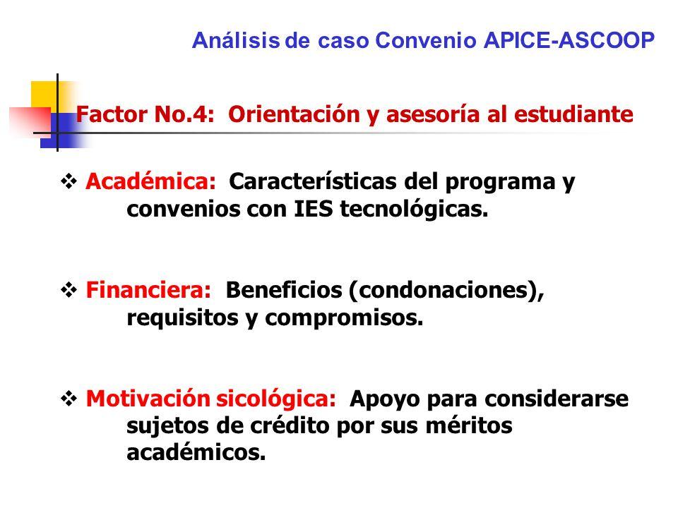 Análisis de caso Convenio APICE-ASCOOP Factor No.4: Orientación y asesoría al estudiante Académica: Características del programa y convenios con IES t