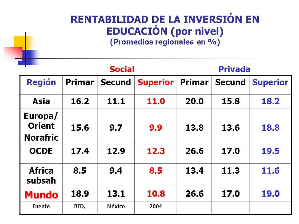 RENTABILIDAD DE LA INVERSIÓN EN EDUCACIÓN (por nivel) (Promedios regionales en %) RegiónPrimarSecundSuperiorPrimarSecundSuperior Asia16.211.111.020.01