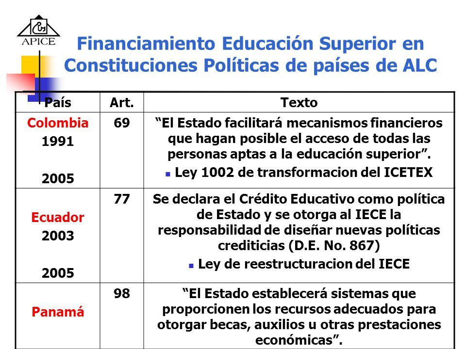 Financiamiento Educación Superior en Constituciones Políticas de países de ALC PaísArt.Texto Colombia 1991 2005 69El Estado facilitará mecanismos fina