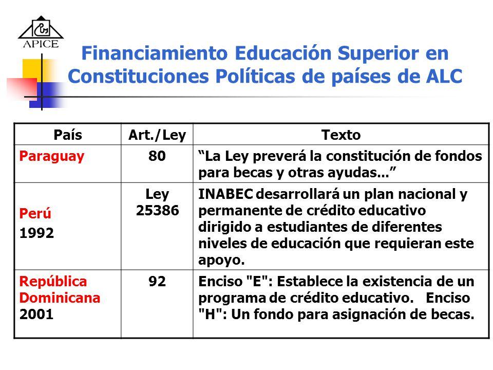 Financiamiento Educación Superior en Constituciones Políticas de países de ALC PaísArt./LeyTexto Paraguay80La Ley preverá la constitución de fondos pa