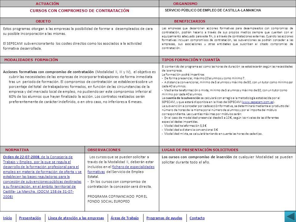ACTUACIÓN ORGANISMO CURSOS CON COMPROMISO DE CONTRATACIÓN SERVICIO PÚBLICO DE EMPLEO DE CASTILLA-LA MANCHA OBJETO BENEFICIARIOS Estos programas otorga