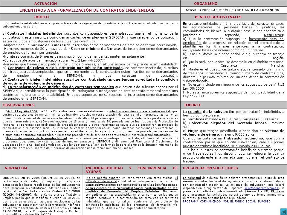 ACTUACIÓN ORGANISMO INCENTIVOS A LA FORMALIZACIÓN DE CONTRATOS INDEFINIDOS SERVICIO PÚBLICO DE EMPLEO DE CASTILLA-LA MANCHA OBJETO BENEFICIARIOS FINAL
