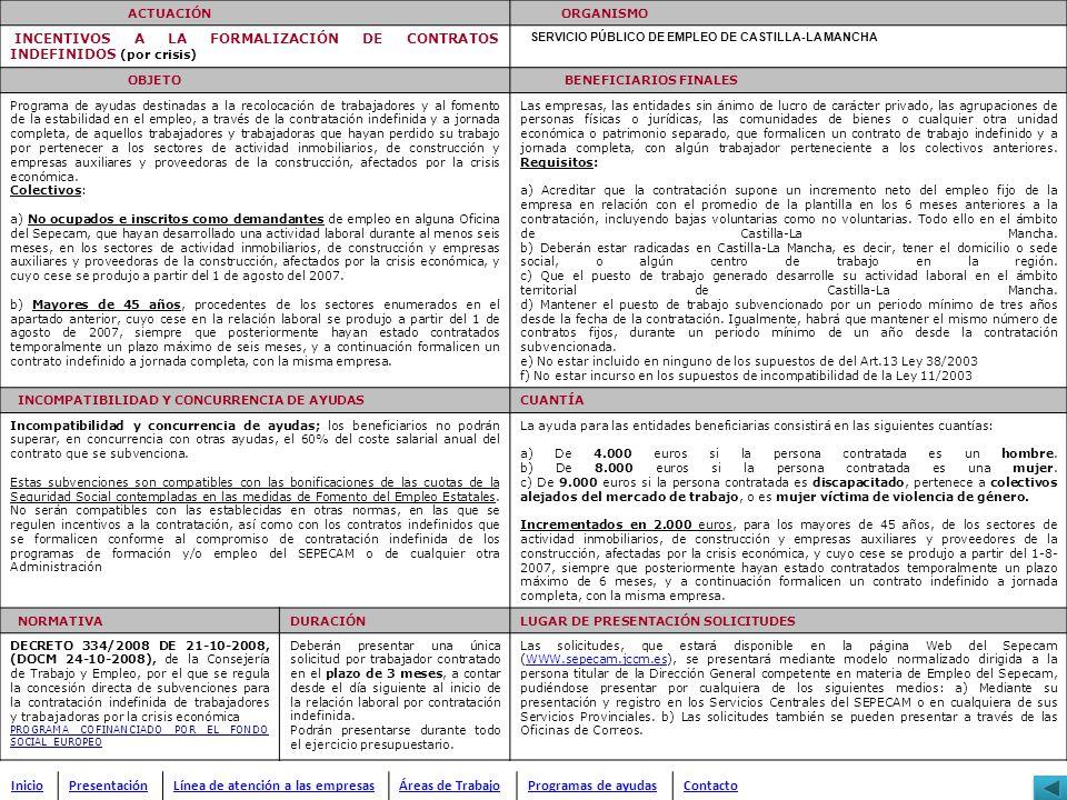 ACTUACIÓN ORGANISMO INCENTIVOS A LA FORMALIZACIÓN DE CONTRATOS INDEFINIDOS (por crisis) SERVICIO PÚBLICO DE EMPLEO DE CASTILLA-LA MANCHA OBJETO BENEFI