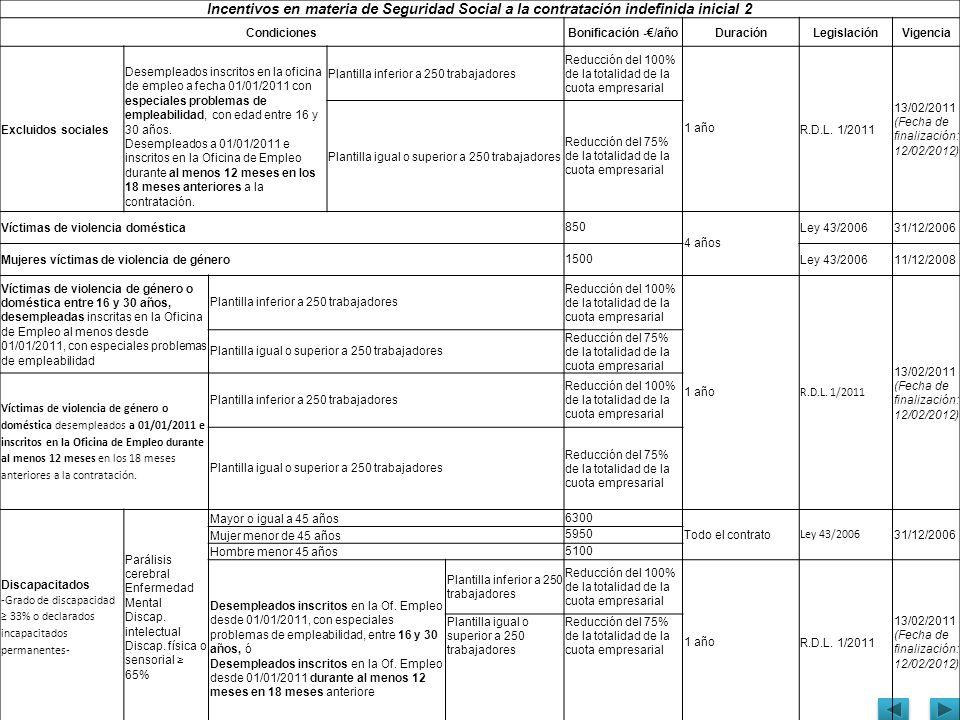 Incentivos en materia de Seguridad Social a la contratación indefinida inicial 2 CondicionesBonificación -/añoDuraciónLegislaciónVigencia Excluidos so