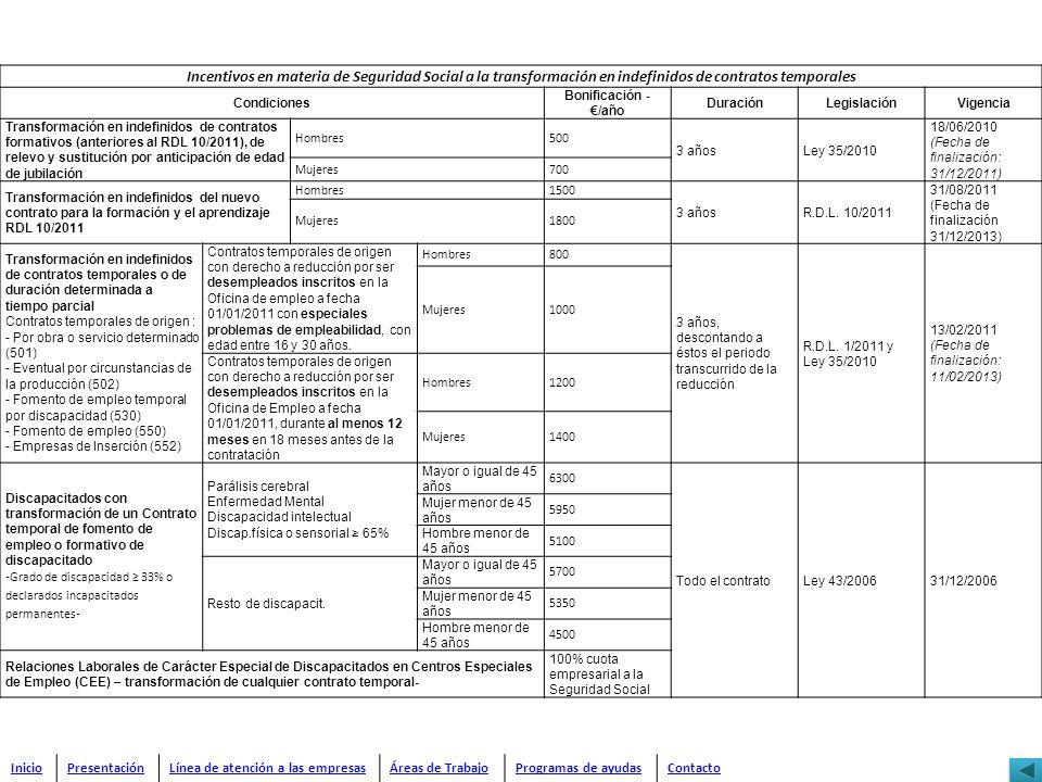 Incentivos en materia de Seguridad Social a la transformación en indefinidos de contratos temporales Condiciones Bonificación - /año DuraciónLegislaci