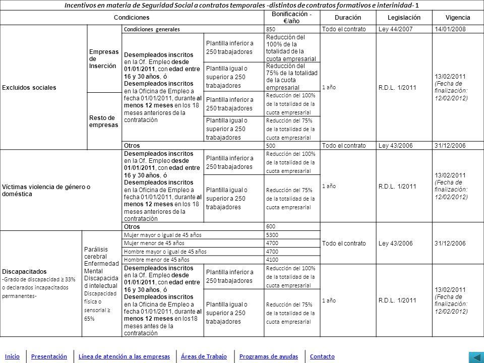 Incentivos en materia de Seguridad Social a contratos temporales -distintos de contratos formativos e interinidad- 1 Condiciones Bonificación - /año D