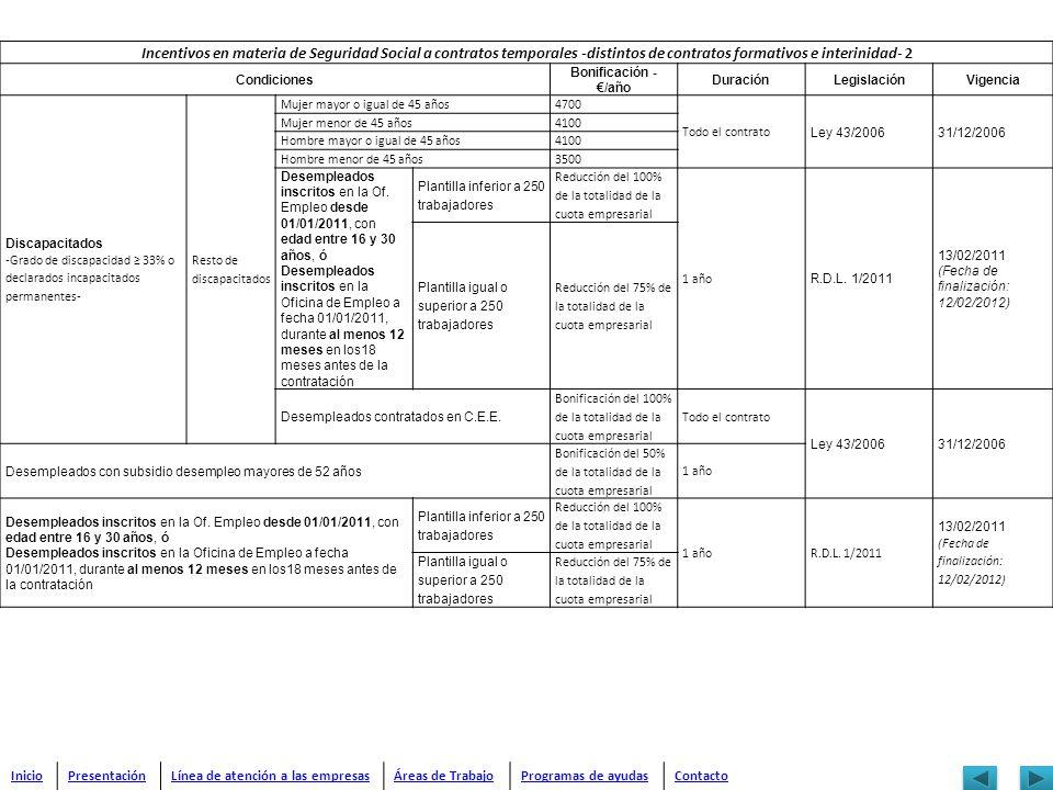 Incentivos en materia de Seguridad Social a contratos temporales -distintos de contratos formativos e interinidad- 2 Condiciones Bonificación - /año D