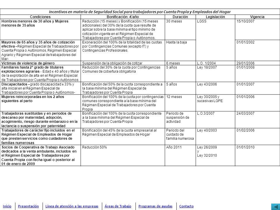Incentivos en materia de Seguridad Social para trabajadores por Cuenta Propia y Empleados del Hogar CondicionesBonificación -/añoDuraciónLegislaciónVi