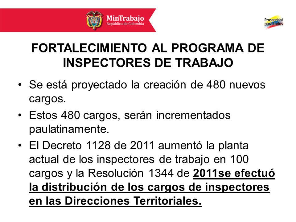 FORTALECIMIENTO AL PROGRAMA DE INSPECTORES DE TRABAJO Se está proyectado la creación de 480 nuevos cargos.