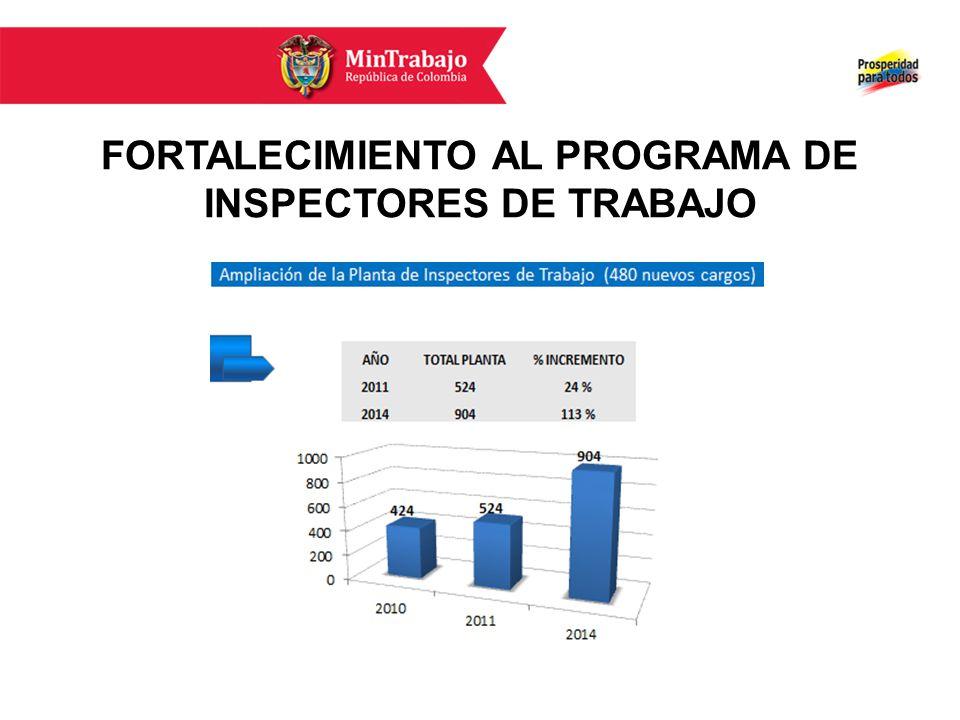 FORTALECIMIENTO AL PROGRAMA DE INSPECTORES DE TRABAJO