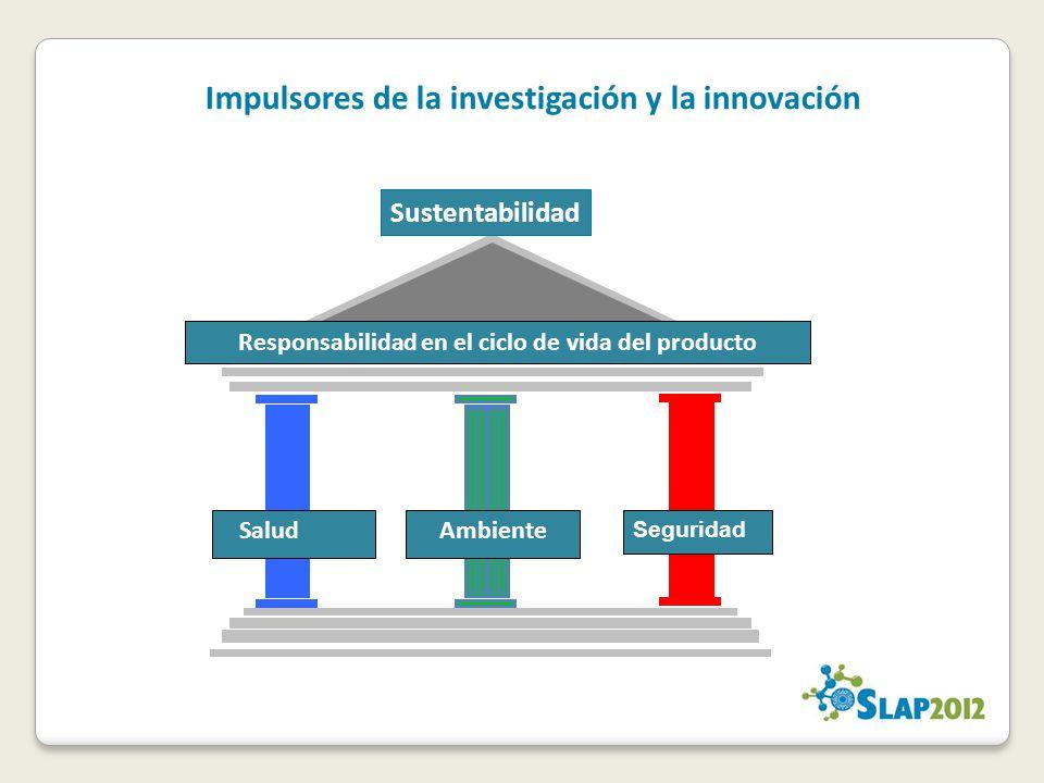 Impulsores de la investigación y la innovación Responsabilidad en el ciclo de vida del producto SaludAmbiente Seguridad Sustentabilidad