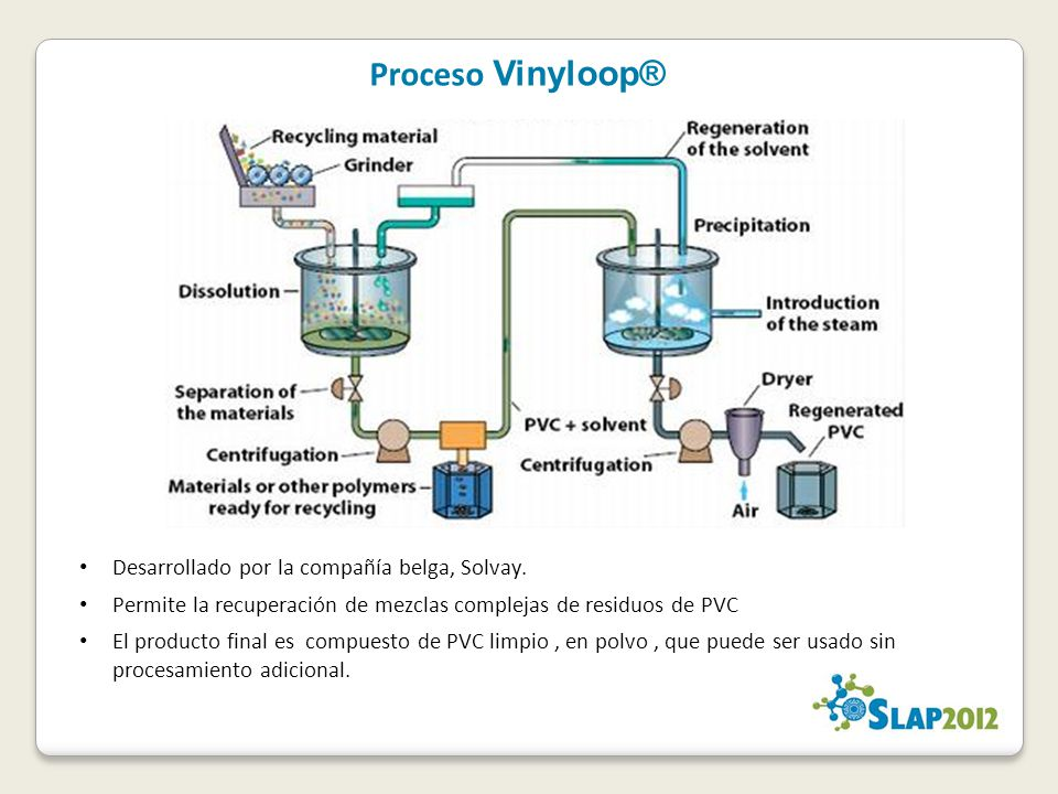 Proceso Vinyloop® Desarrollado por la compañía belga, Solvay. Permite la recuperación de mezclas complejas de residuos de PVC El producto final es com
