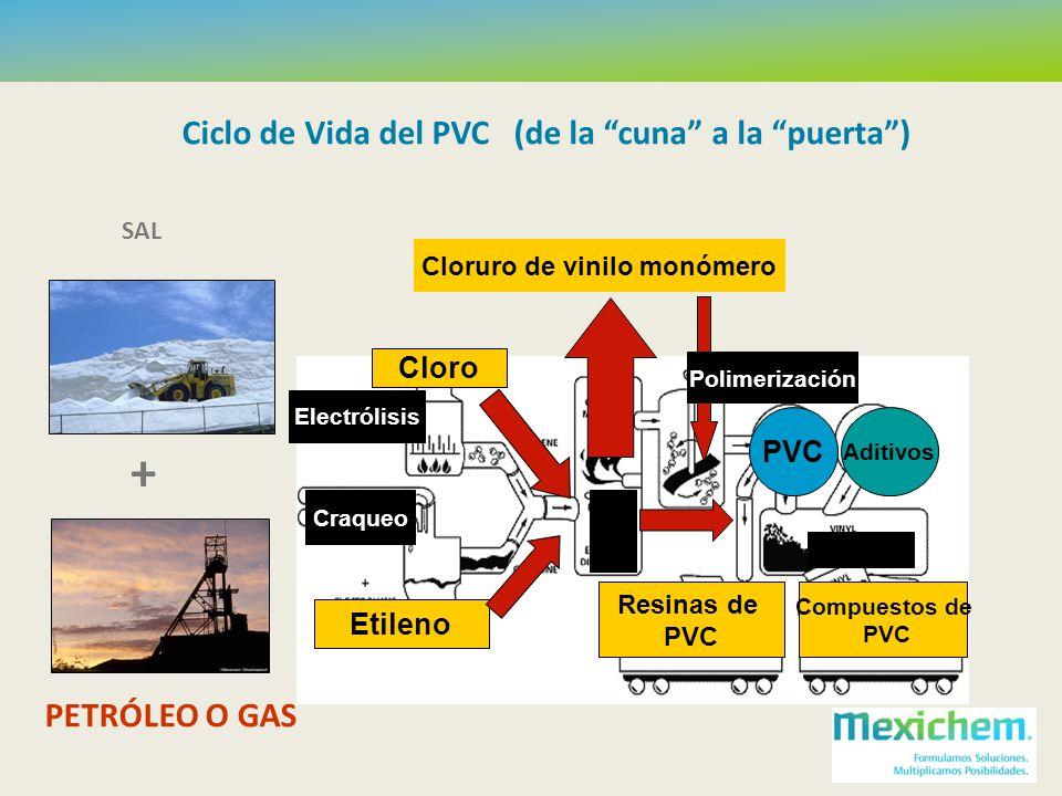 PETRÓLEO O GAS + Etileno Cloro Cloruro de vinilo monómero Craqueo Electrólisis PVC Aditivos Resinas de PVC Compuestos de PVC Ciclo de Vida del PVC (de