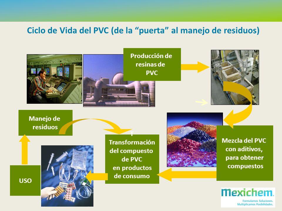 Mezcla del PVC con aditivos, para obtener compuestos Producción de resinas de PVC T Transformación del compuesto de PVC en productos de consumo Manejo de residuos USO Ciclo de Vida del PVC (de la puerta al manejo de residuos)