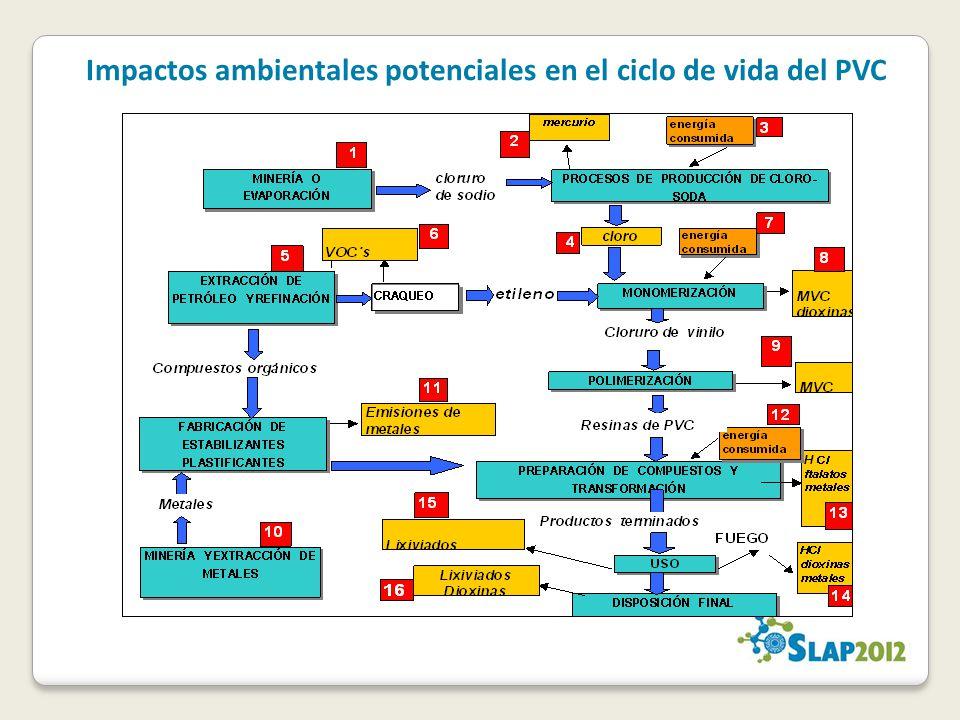 Impactos ambientales potenciales en el ciclo de vida del PVC