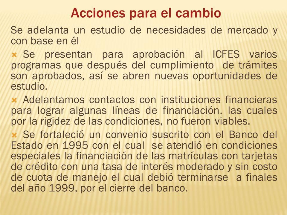 Acciones para el cambio Se adelanta un estudio de necesidades de mercado y con base en él Se presentan para aprobación al ICFES varios programas que d